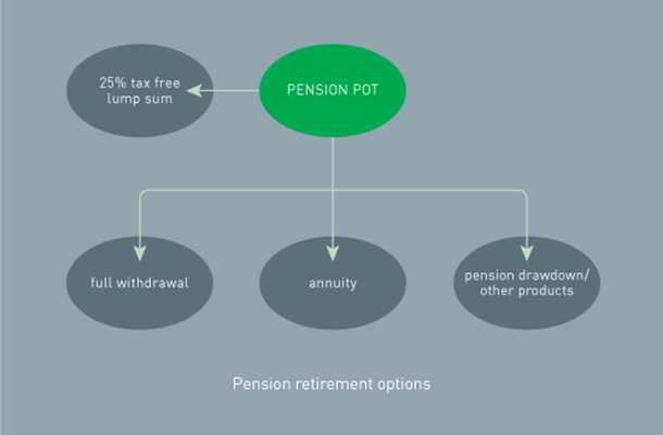Pension chart image for seminar and speak-to an expert pages