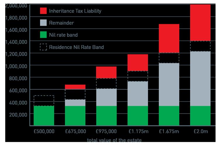 m-a-m-murdoch-asset-management-inheritance-tax